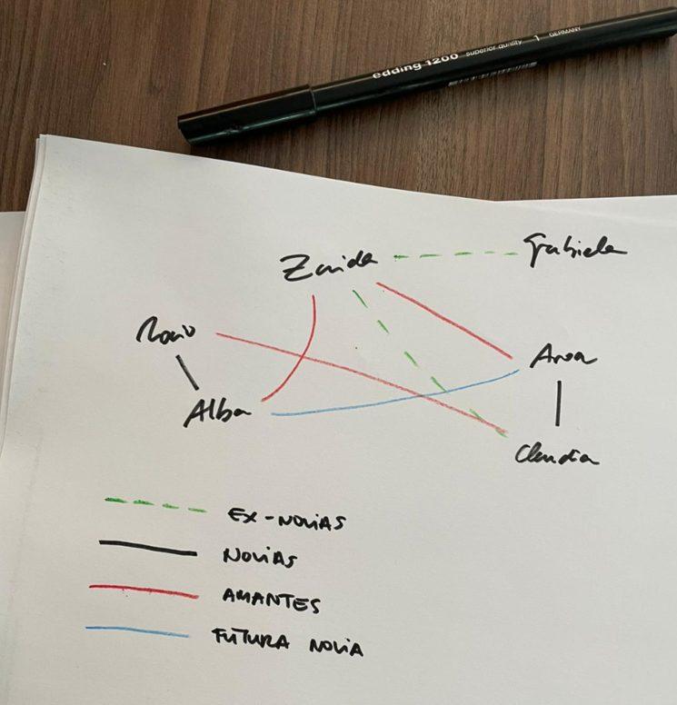 """Sinopsis de """"La amiga de mi amiga"""" convertida en mapa relacional"""