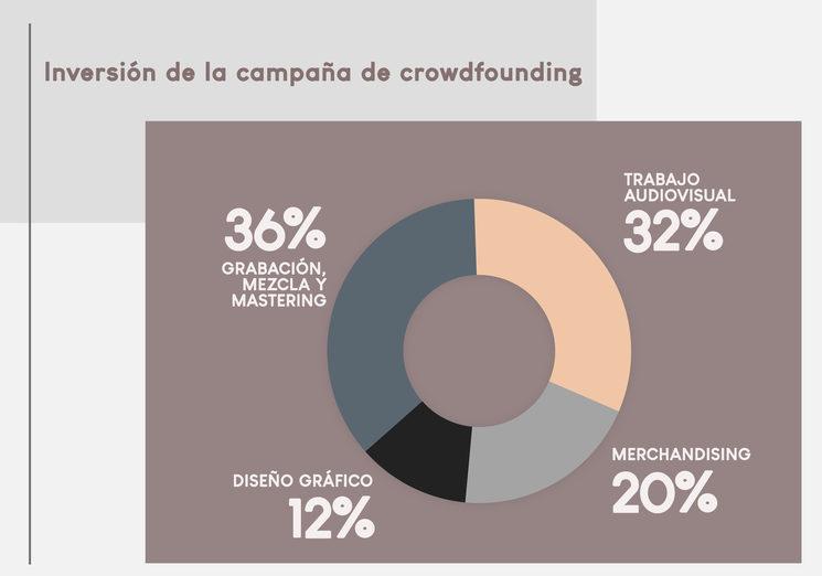 Porcentajes de inversión de la campaña