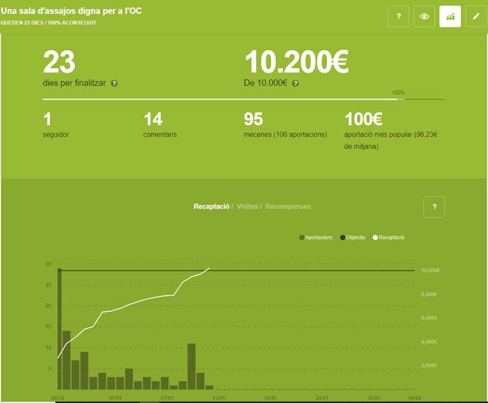 Hem supertat els 10.000€