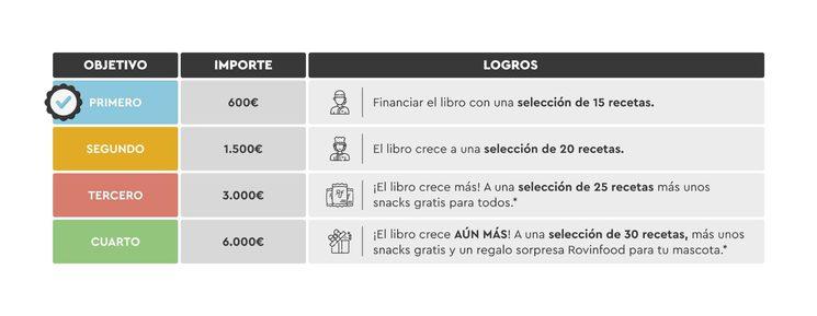 Tabla de objetivos proyecto Rovinbook.