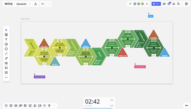 Un itinerario de equipo de DTh usando el KIT Remote de Element4 en MIRO.