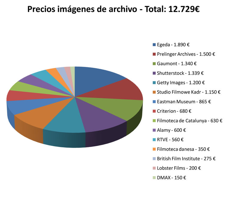 Amounts of the archival material and companies owning the rights