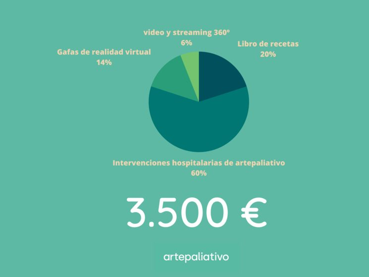Presupuesto del crowdfunding