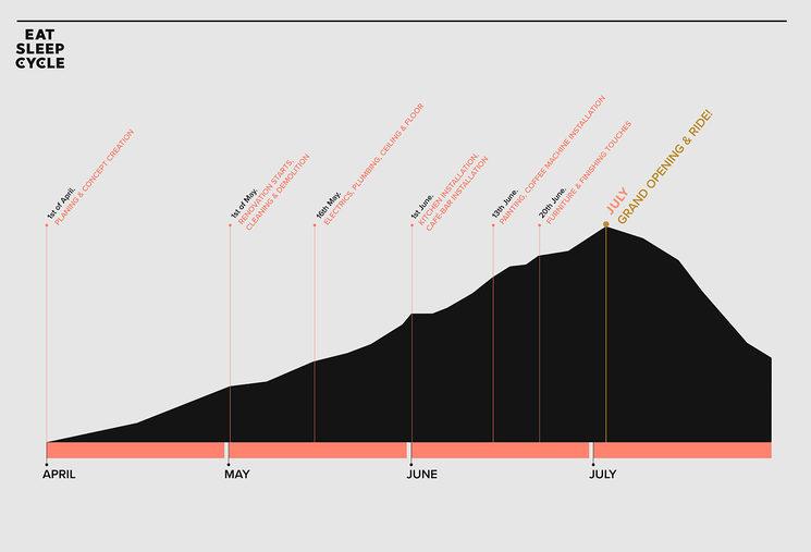 Eat Sleep Cycle Café - Project Timeline