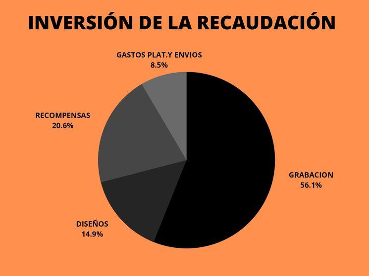 Graficó de Inversión