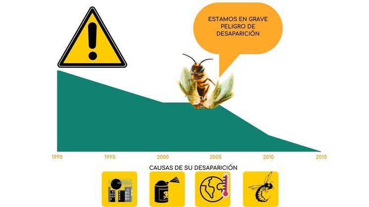 Las abejas están en peligro