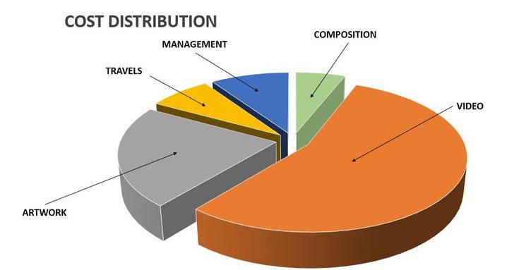 Cost distribution