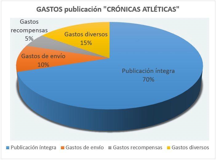 """Gráfico GASTOS publicación """"Crónicas Atléticas"""""""