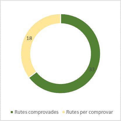 A l'equador per culminar les 51 rutes autoguiades ⌛⛰️