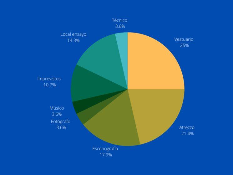 En el siguiente gráfico se indica a qué destinaremos el dinero recaudado