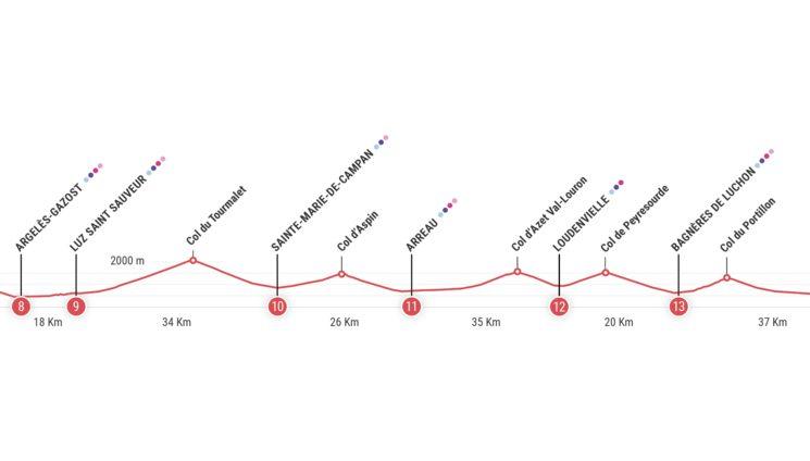 Ejemplo del Route des Cols