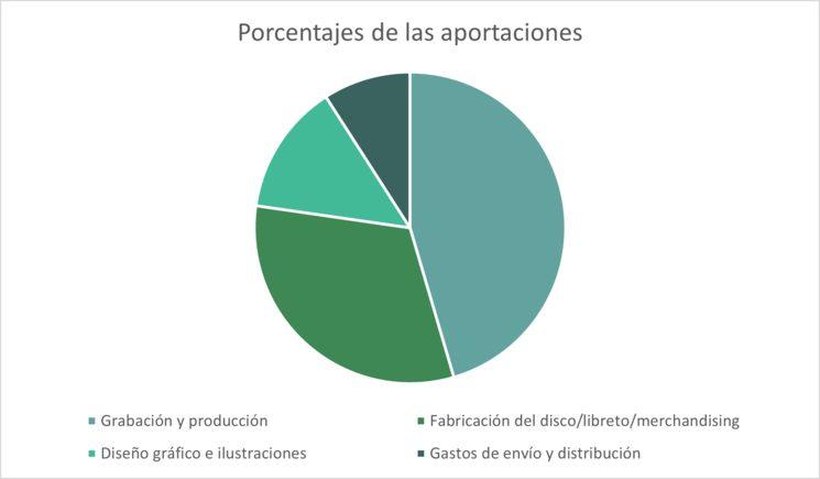 Gráfico con los porcentajes a os que irán dedicadas las aportaciones al proyecto