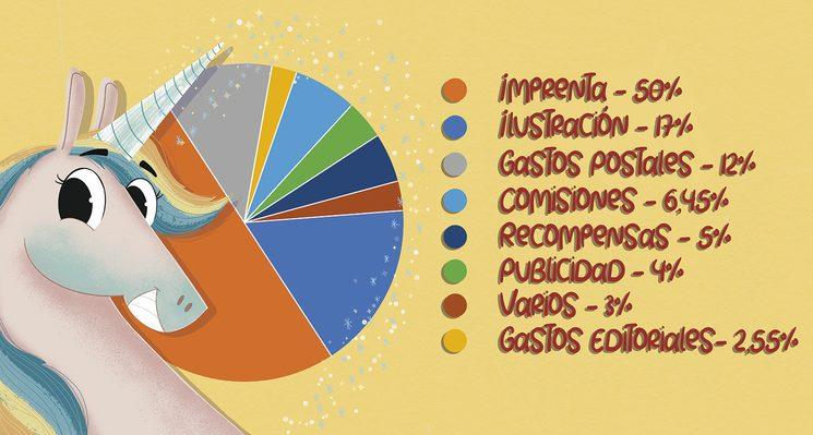 Unicornio nos presenta el gráfico de distribución estimada de vuestras aportaciones